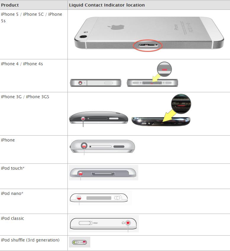 Indicator contact cu apa iPhone